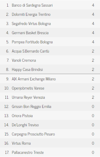 Secondo turno classifica